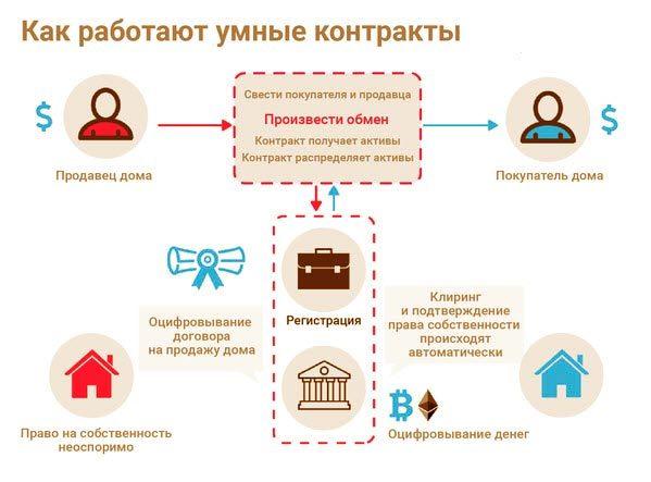 Что такое смарт-контракты на основе технологии блокчейн + пример