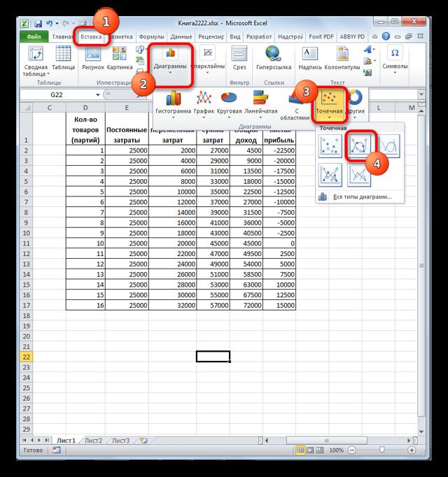 Расчет точки безубыточности: формулы и графики + примеры в excel