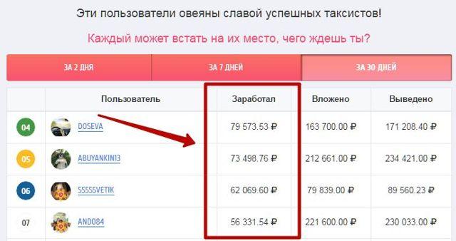 Заработок на регистрации на сайтах в интернете без вложений