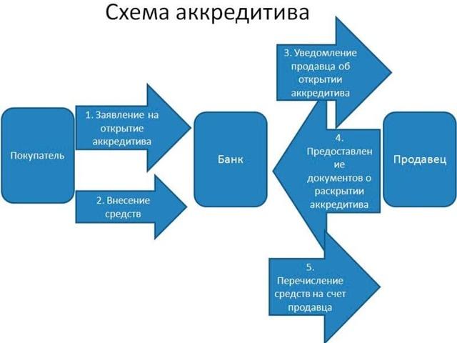 Аккредитив - что это, как открыть, условия и виды аккредитивов