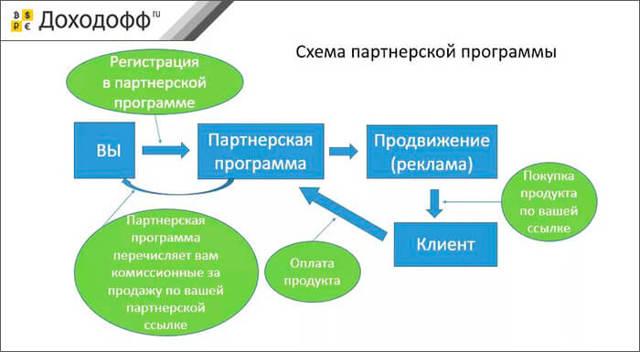 Как заработать на партнерских программах в интернете с сайтом и без