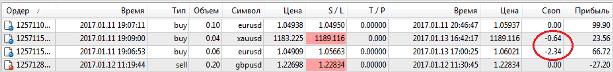Валютный рынок Форекс (forex) - что это такое и как работает