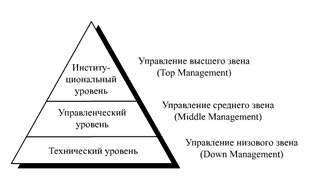 Менеджмент – что это такое, система, методы, функции и виды