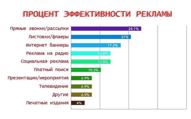 Самая эффективная реклама товаров и услуг в России
