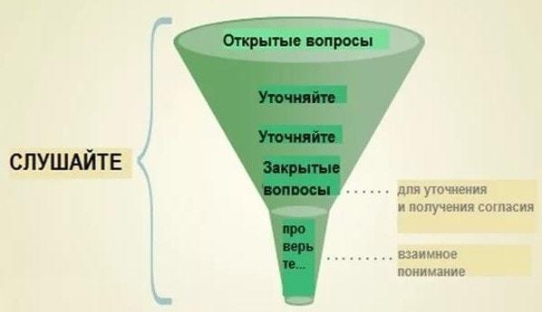 Выявление потребностей клиента: вопросы, примеры, методы и этапы