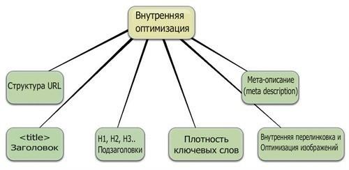 Как раскрутить и продвинуть сайт - пошаговая инструкция
