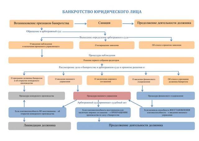 Банкротство юридических лиц - пошаговая процедура в 2019 году