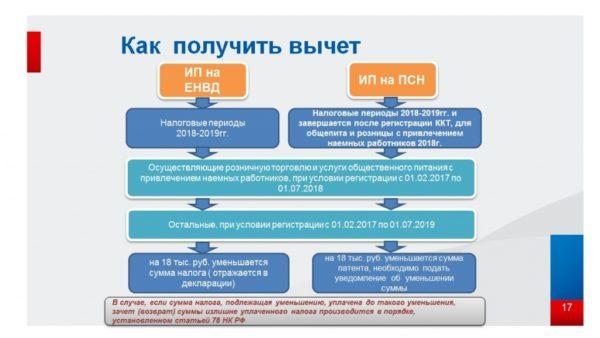 Виды деятельности ЕНВД в 2019 году для ИП и ООО