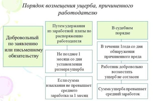 Материальная ответственность работника - виды и образец договора