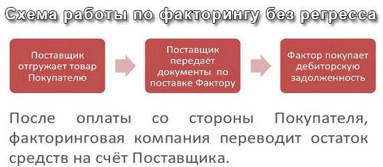 Что такое факторинг простыми словами: ТОП-10 банков, виды, схема + договор