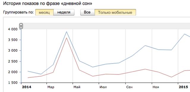 Как увеличить количество заявок от рекламы в интернете