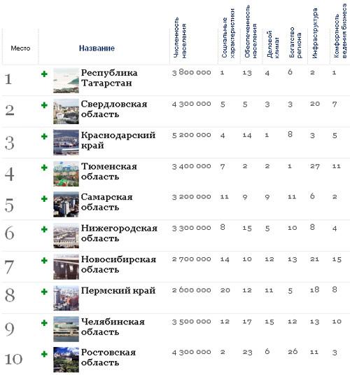 Лучшие города России для бизнеса в кризис