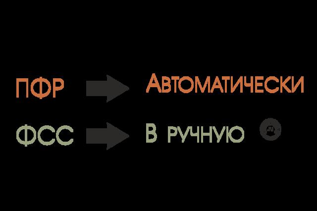 Регистрация ИП и ООО в ПФР, ФОМС, ФСС, Роспотребнадзоре 2019