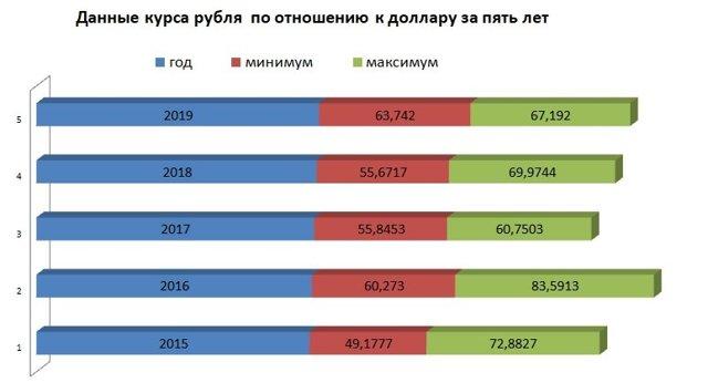 Что будет с рублем в 2019 году: произойдет ли обвал + прогнозы