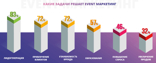 Событийный (event) маркетинг: инструменты, виды, задачи и примеры