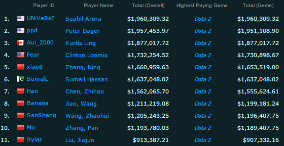Сколько зарабатывают киберспортсмены в cs go, dota 2 и т. п.