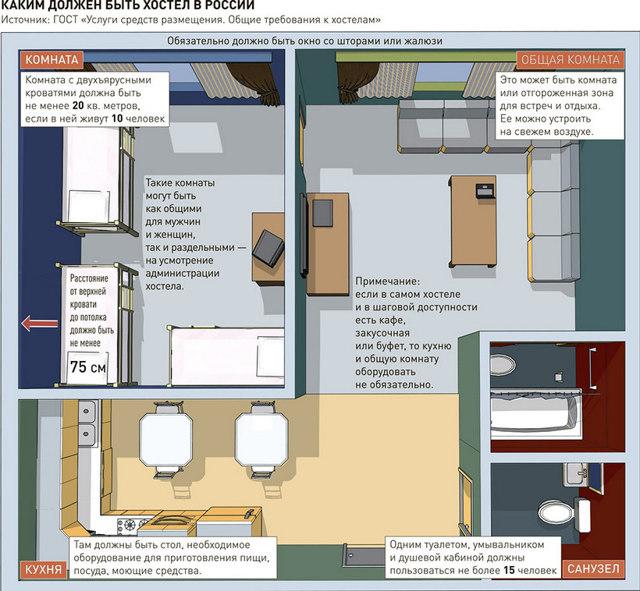 Документы и разрешения для открытия хостела