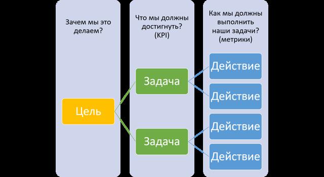smm-стратегии и инструменты - что это, как создать + примеры