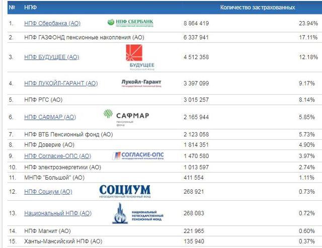 Негосударственные пенсионные фонды: как выбрать, рейтинг НПФ