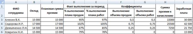 kpi - ключевые показатели эффективности: пример расчета +цель