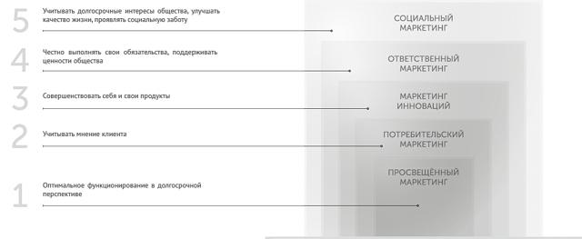 Социальный маркетинг – что это, этапы, стратегии и примеры
