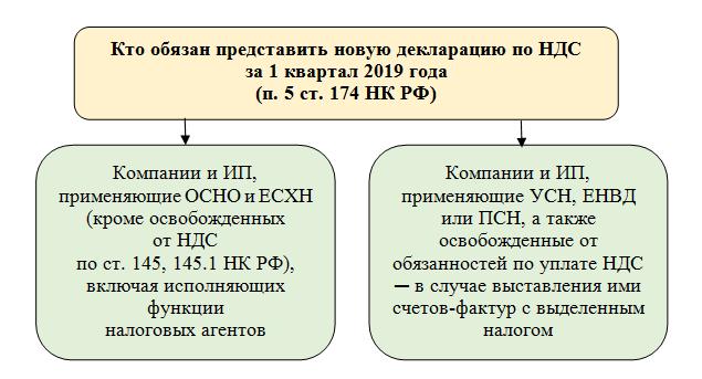 Скачать бланк налоговой декларации по НДС 2019 года