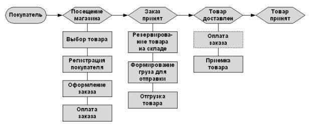 Какой интернет-магазин открыть - схемы работы интернет-магазина