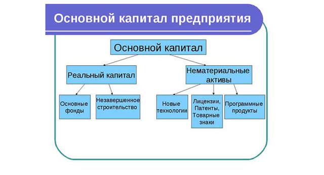 Инвестиции в основной капитал - что это, источники финансирования