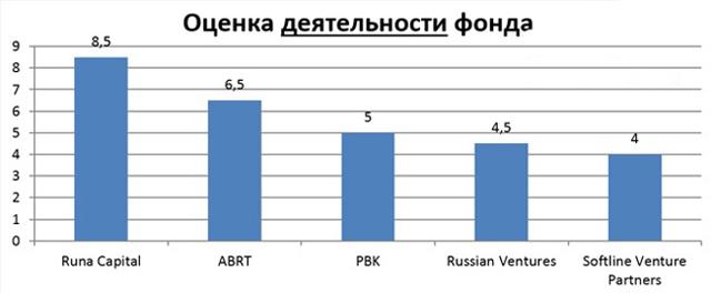 Венчурные инвестиции - что это, принципы работы + фонды России