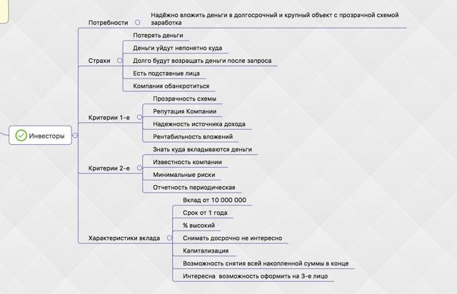 Как определить целевую аудиторию для бизнеса - алгоритм + пример