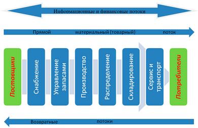 Логистика - что такое, виды, оптимизация, эффективность и принципы