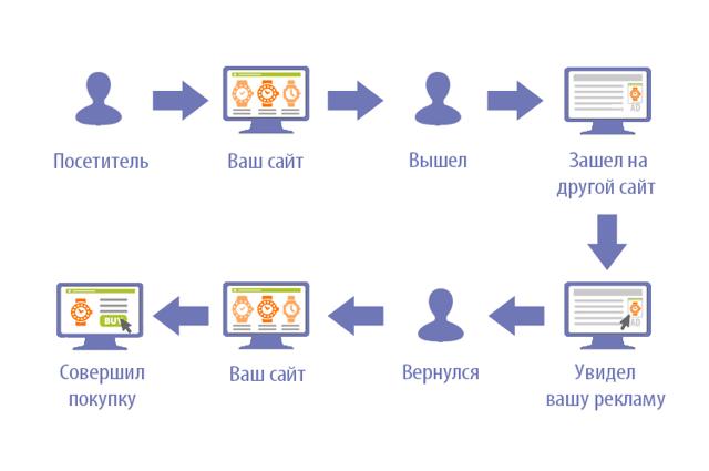 Ремаркетинг: что это такое и как настроить в Google и Яндекс33