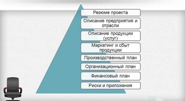 Основные разделы бизнес-плана, структура и содержание