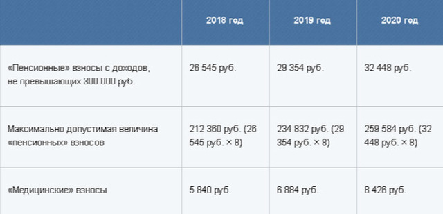 Налоги и отчетность ИП без работников в 2019 году