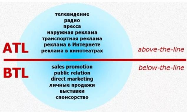 btl-реклама - что это, виды, особенности + примеры и инструменты