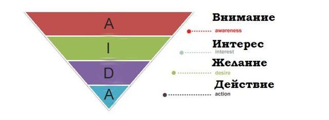Воронка продаж - что это, этапы воронки, примеры и анализ