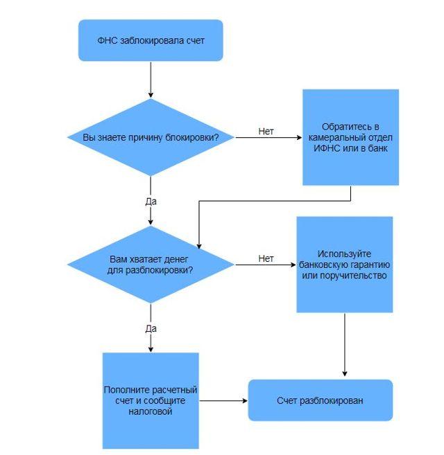 Блокировка расчетного счета налоговой и банком: причины, проверка