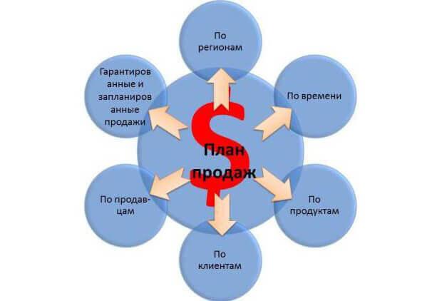 Выполнение плана продаж: анализ, показатели и этапы