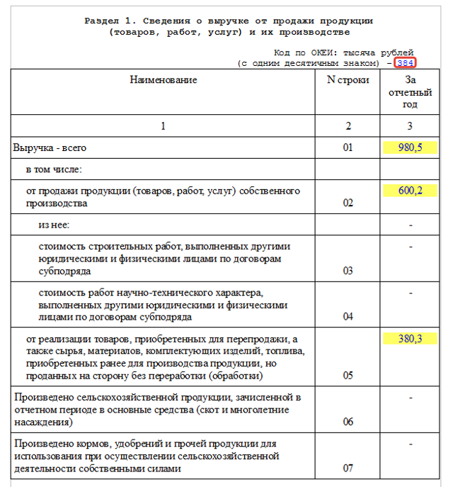 Новая форма ТЗВ-МП 2019: кто сдает отчетность, сроки и где скачать