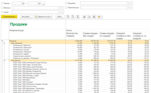 Анализ объема продаж продукции и услуг: этапы, методы и способы