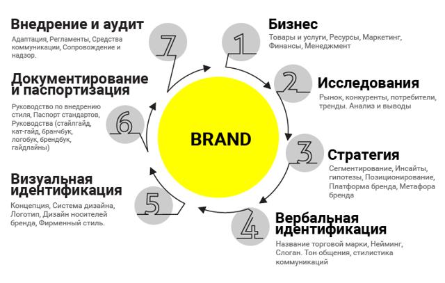 Что такое личный бренд, как создать его с нуля и продвигать в соц. сетях