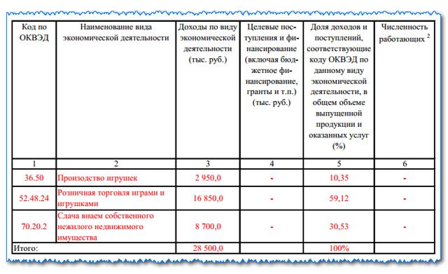 Подтверждение основного вида деятельности ИП: порядок и нужно ли