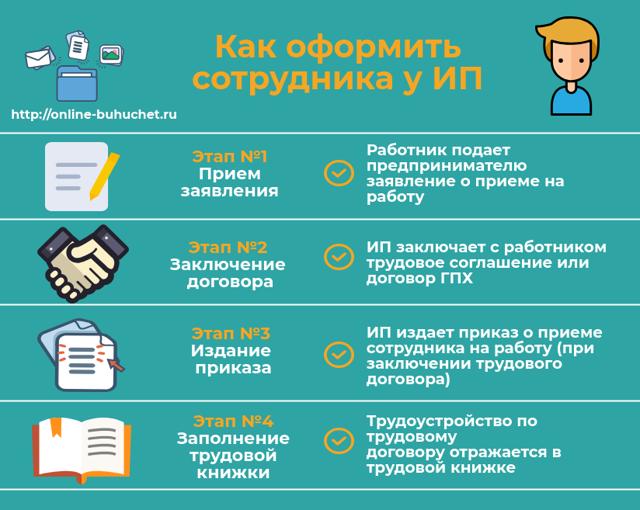 Как оформить работника на работу в ИП и ООО официально