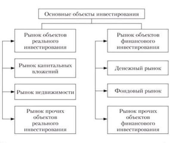 Инвестиционная деятельность - что это, субъекты, формы, виды, цели