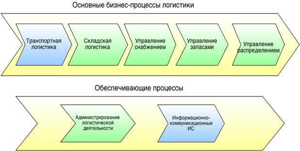 Складская логистика - что это, принципы организации на предприятии